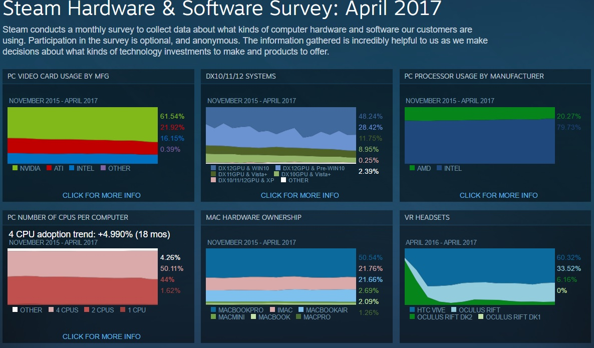 On the other hand intel saw a slight increase on the cpu side 79 73 of the survey takers prefer intel s cpus while 20 27 prefer amd s cpus