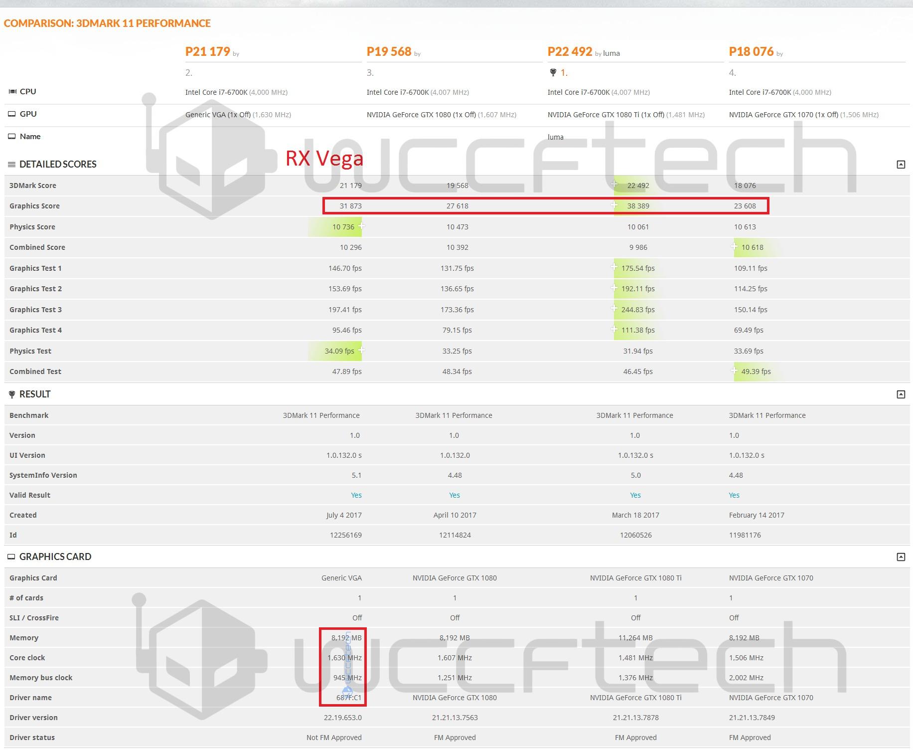 http://www.dsogaming.com/wp-content/uploads/2017/07/AMD-RX-Vega-GTX-1080-Ti-GTX-1080-GTX-1070-3DMark-Performance-Wccftech.jpg