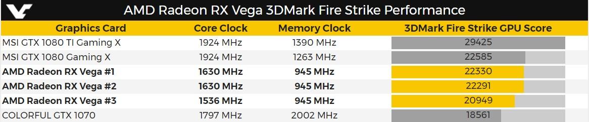 تماشا کنید: Vega Frontier Edition در برابر GTX 1080 در بازی  Resident Evil 7+ نتایج تست AMD RX Vega