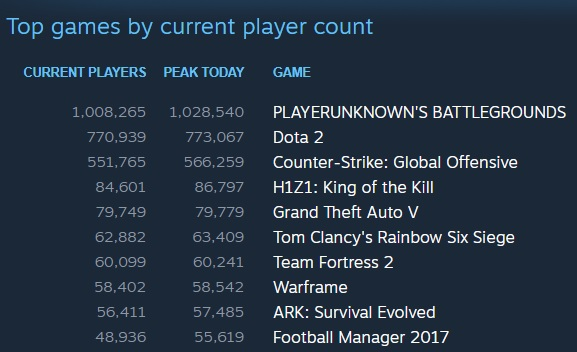 PlayerUnknown's Battlegrounds Hits 1 Million Concurrent Players on Steam