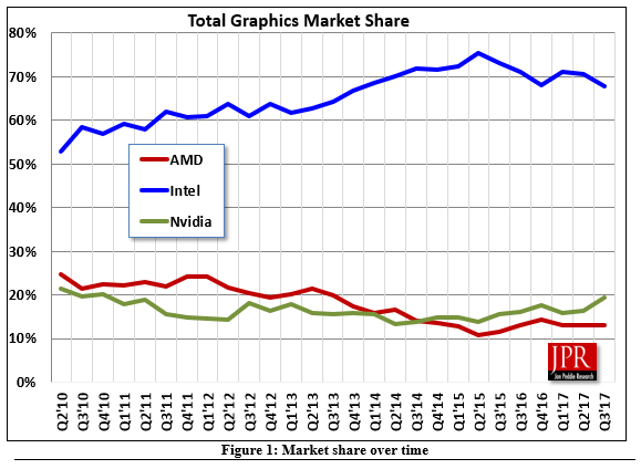 GPU market continues to grow