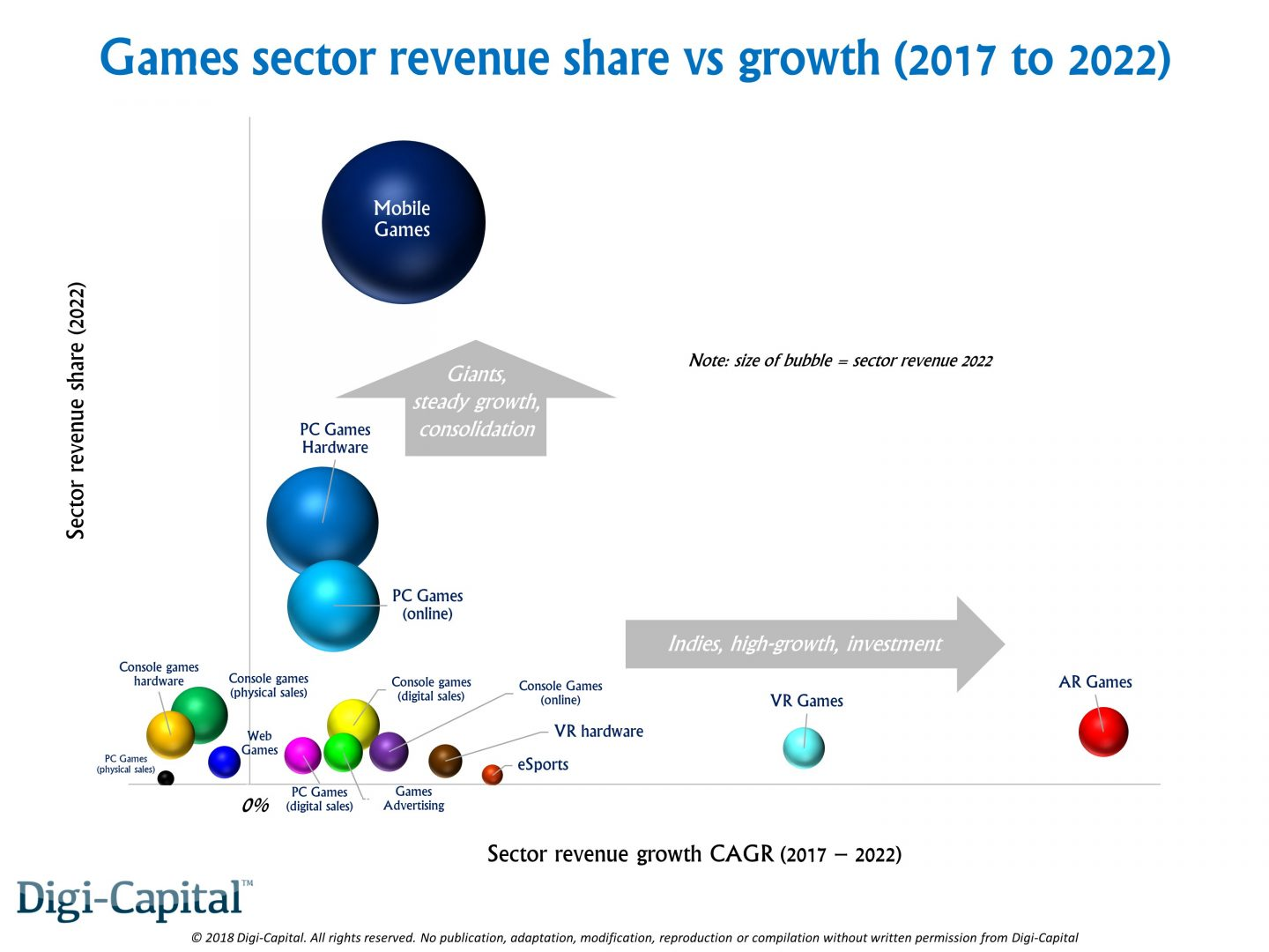 http://www.dsogaming.com/wp-content/uploads/2018/01/Digi-Capital-Games-Sector-Revenue-vs-Growth-1440x1080.jpg