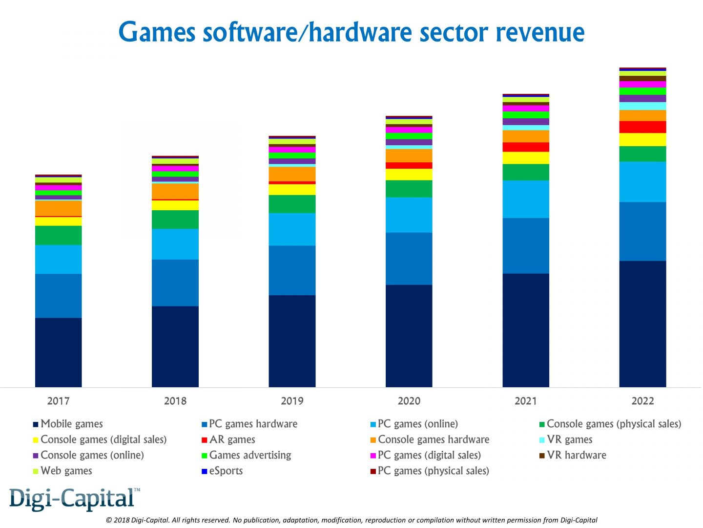 http://www.dsogaming.com/wp-content/uploads/2018/01/Digi-Capital-Games-Software-Hardware-Sector-Revenue-1440x1080.jpg