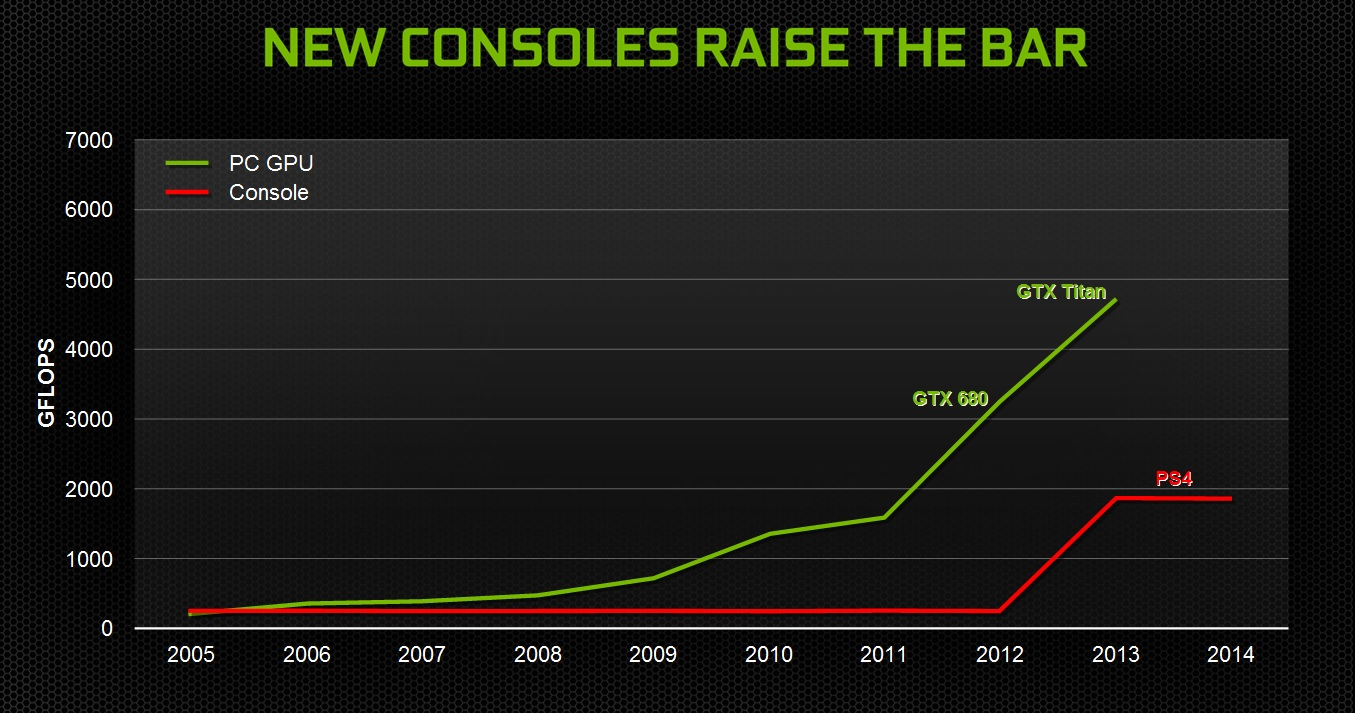 new consoles raise the bar