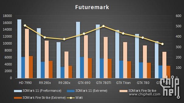 GeForce-GTX-780-Ti-FutureMark