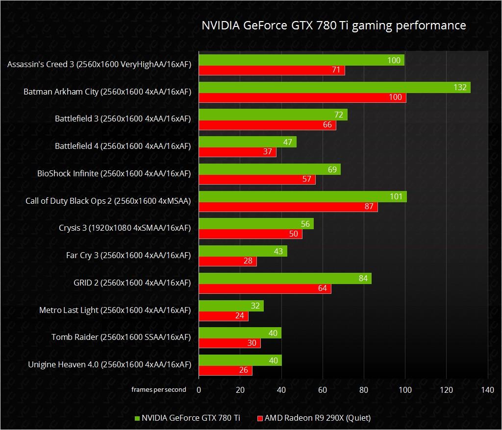 Nvidia GeForce GTX780 vs R9 290X v2