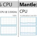 sniper_elite_3_cpu_comparison_-_mantle_vs_directx_11