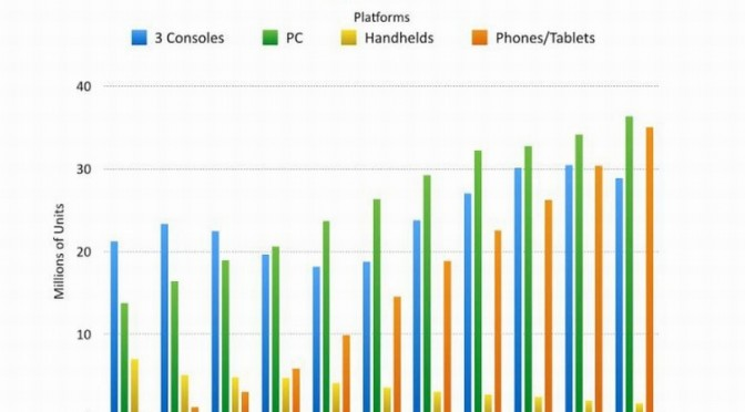 PC to Be the Dominant Platform According to Latest Research, To Be worth $35 Billion in 2018