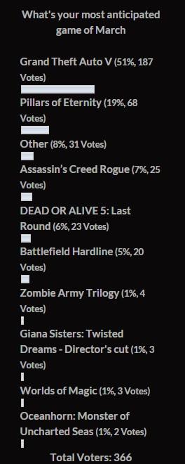poll February