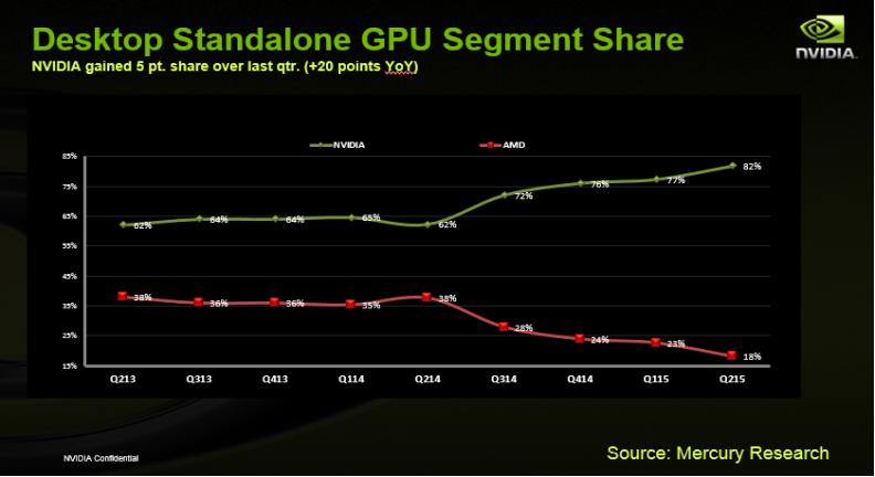 amd nvidia discrete gpu market sharell