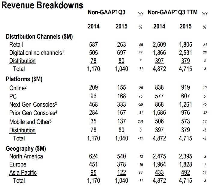 Activision Q2 Results PC