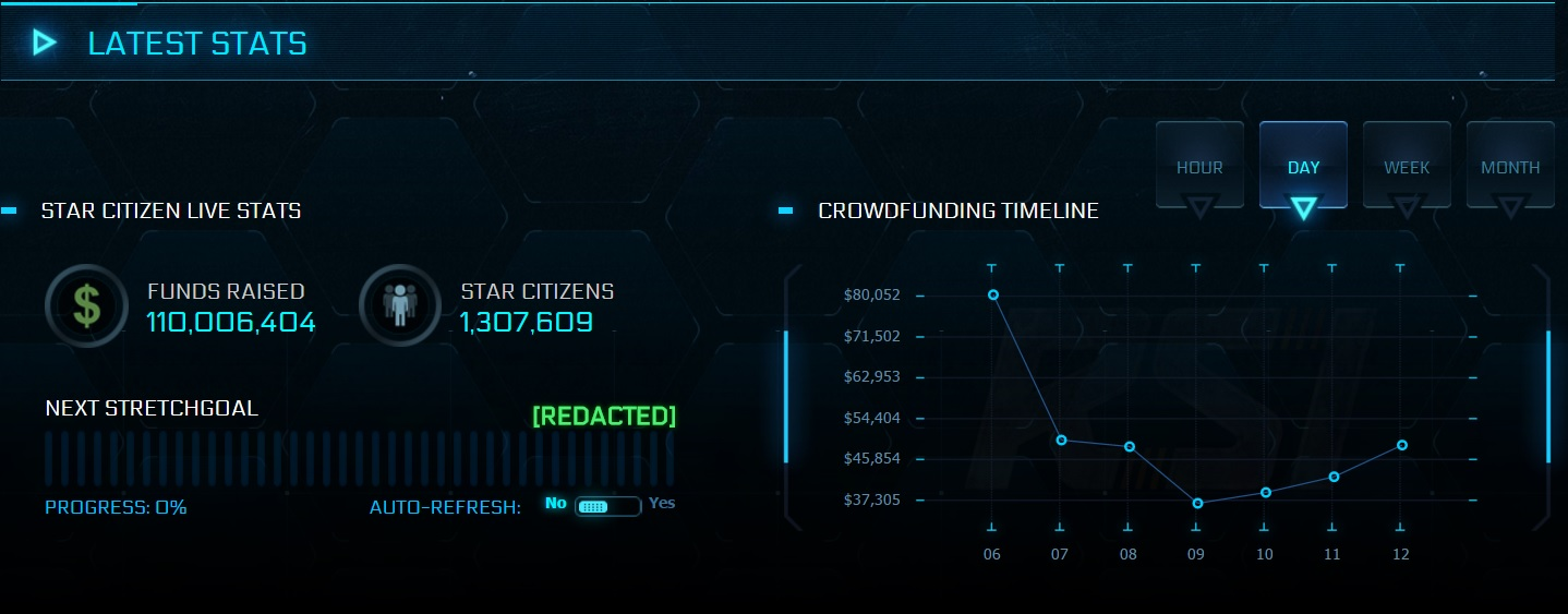 Star Citizen Crowdfunding Stats