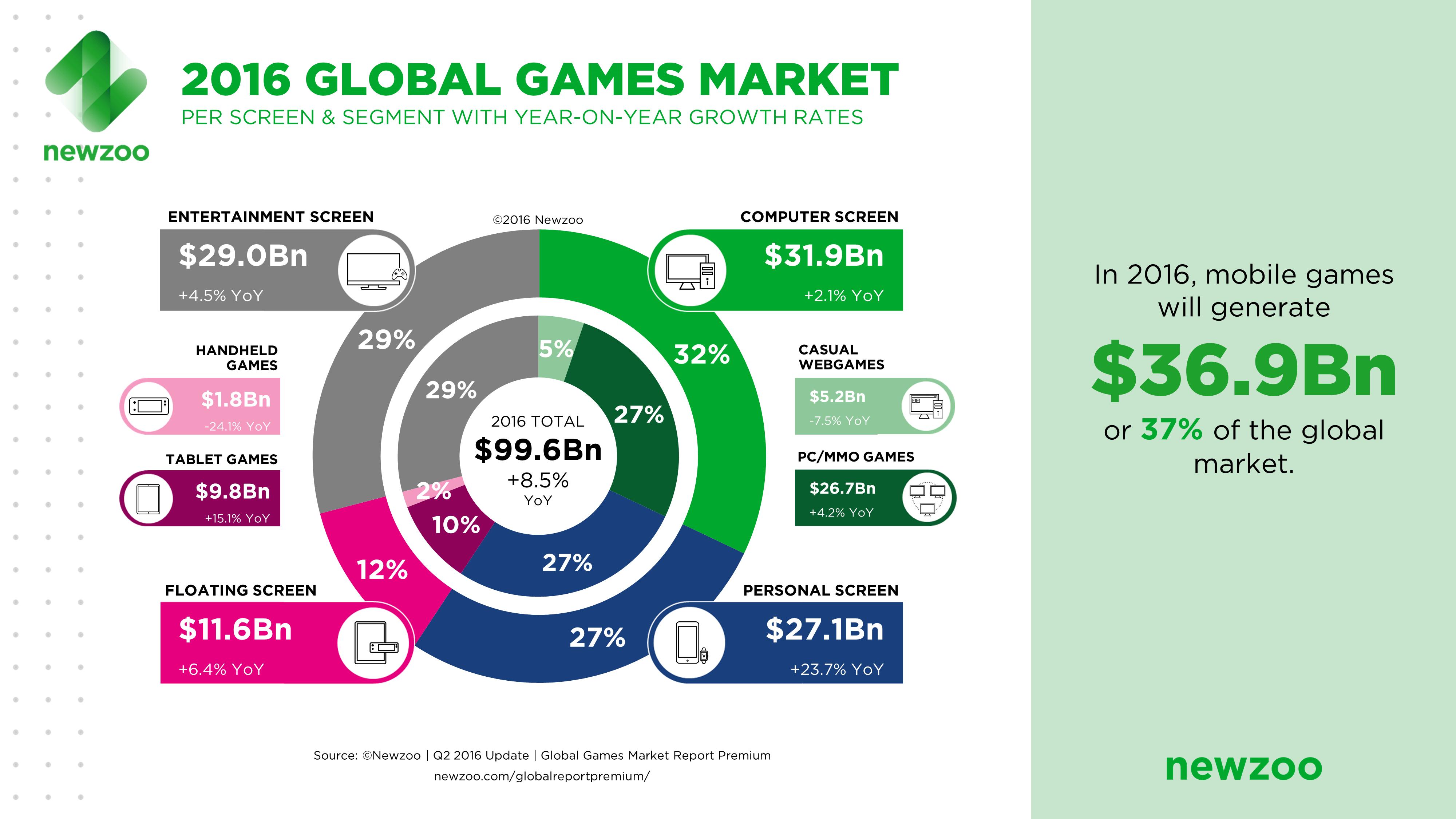 Newzoo_2016_Global_Games_Market_PerSegment_Screen-1
