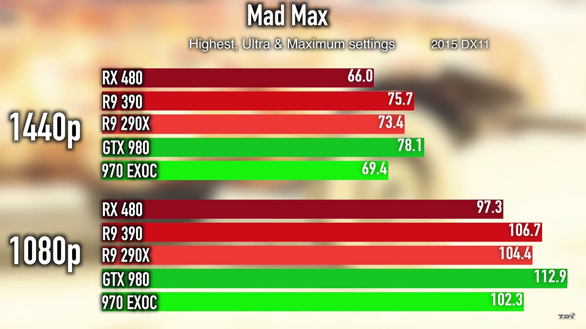 AMD Radeon RX 480 - First Benchmarks Revealed - DSOGaming