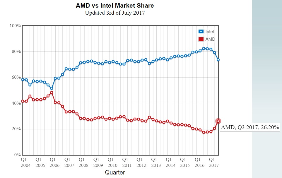 Amd Sees The Biggest Quarterly Cpu Market Share Increase In Recent Years According To Passmark S Reports