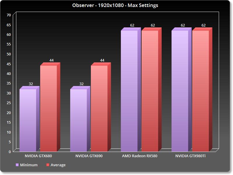 Observer - PC Performance Analysis - DSOGaming