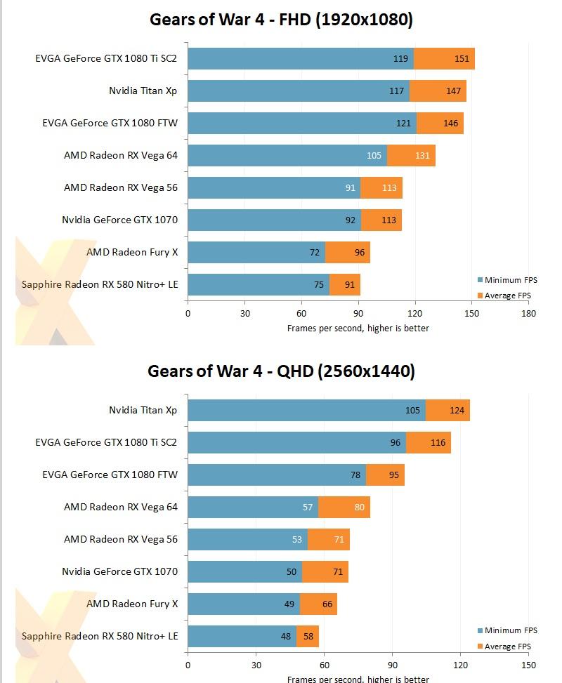 AMD Radeon RX Vega 64 vs NVIDIA GeForce GTX1080 & GTX1080Ti