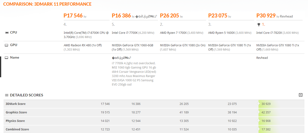 First 3DMark score for Intel's new Coffee-Lake i7 8700K