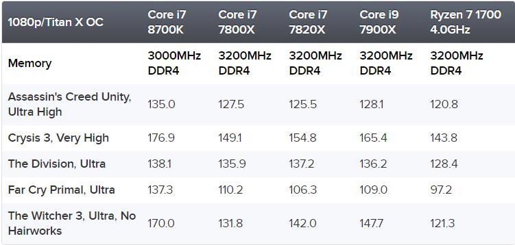 Intel Core i7 8700K appears to be the best CPU for gaming, third