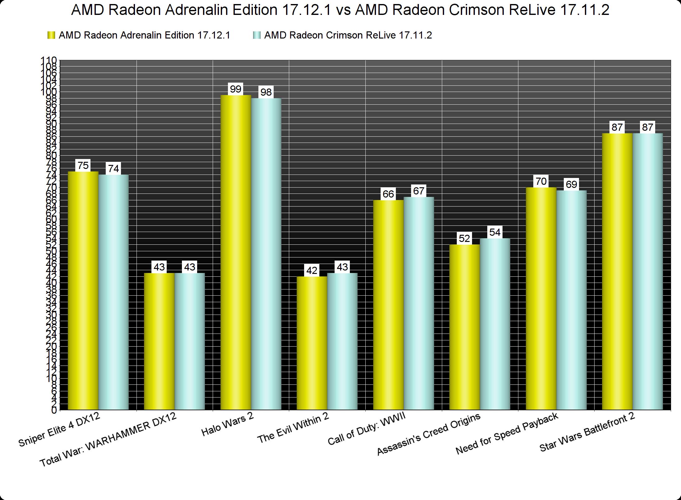 AMD Radeon Adrenalin Edition 17 12 1 benchmarked on Radeon