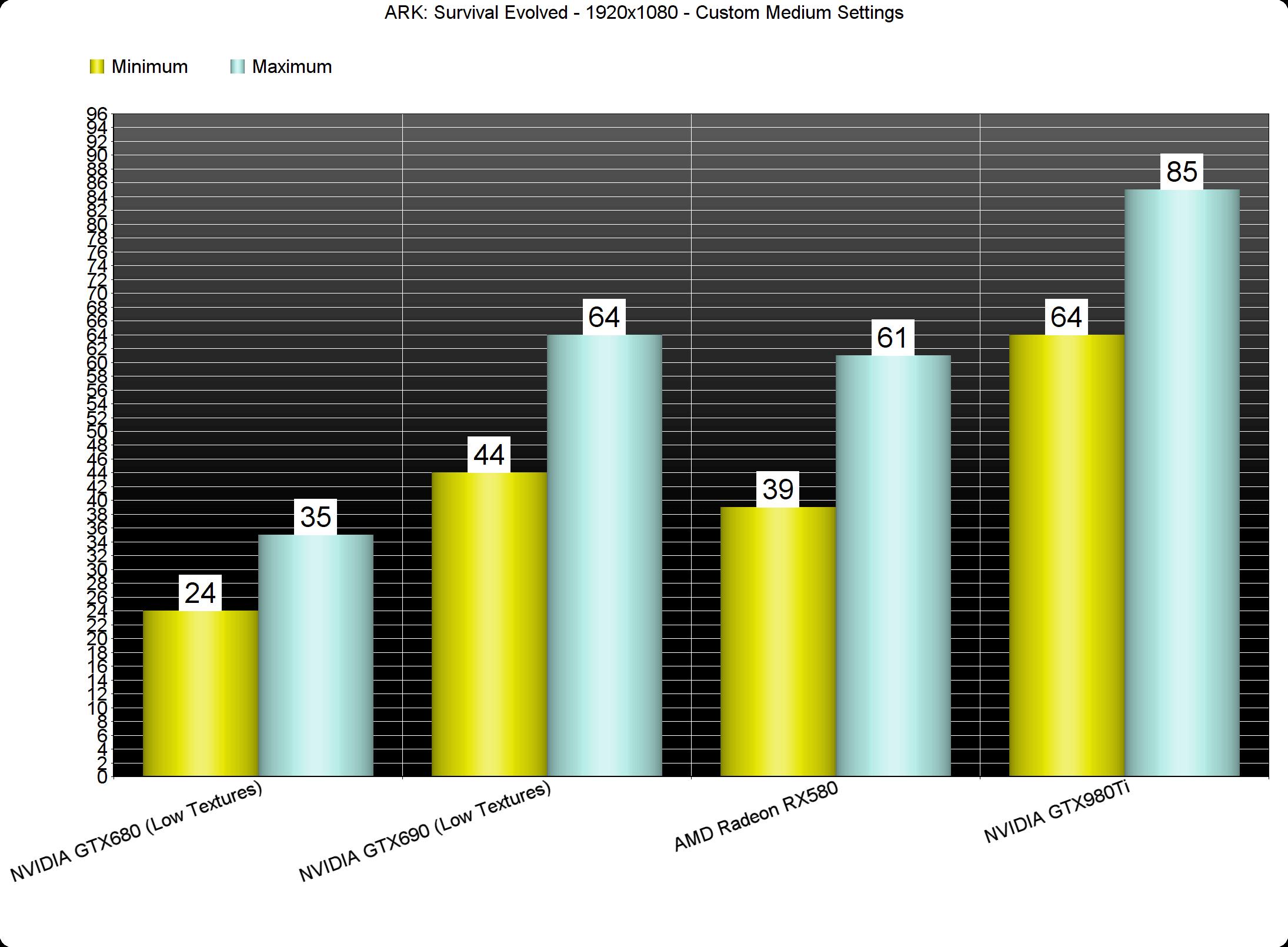 ARK: Survival Evolved PC Performance Analysis - DSOGaming