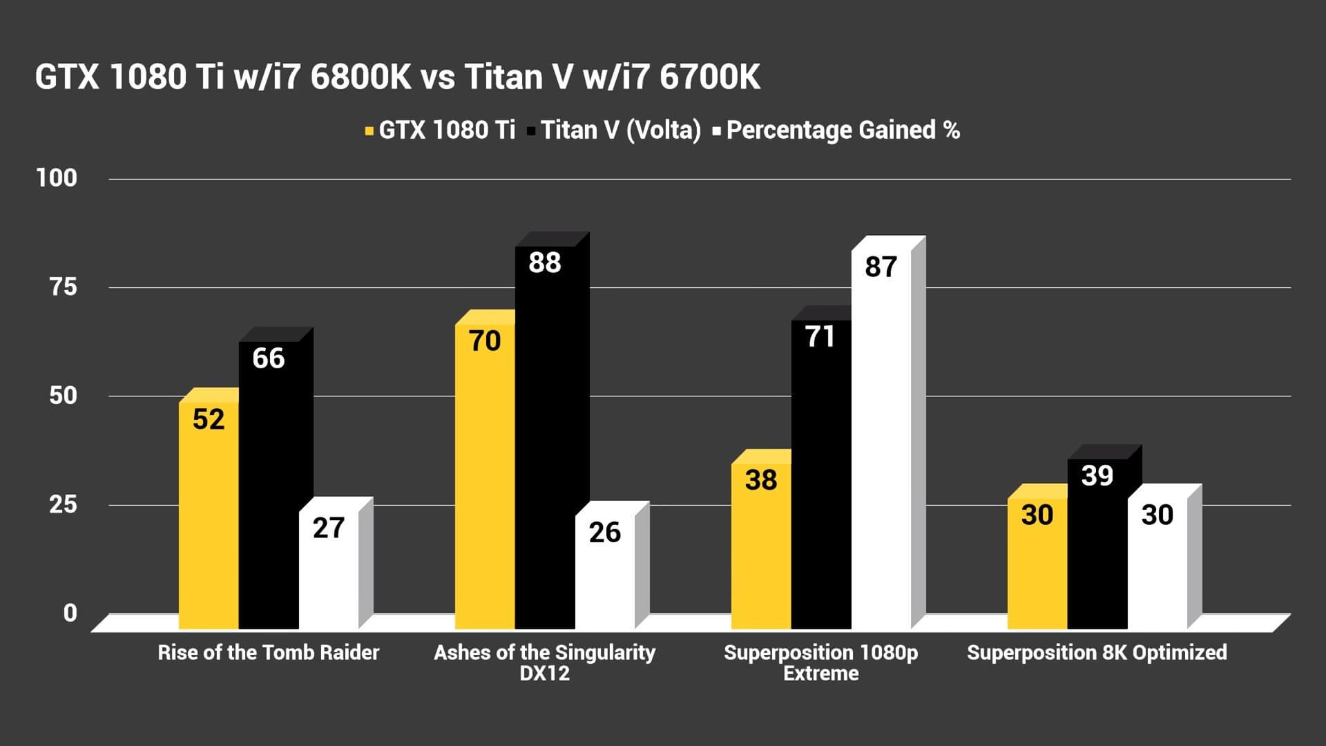 NVIDIA TITAN V - First gaming benchmarks, offering 27% performance