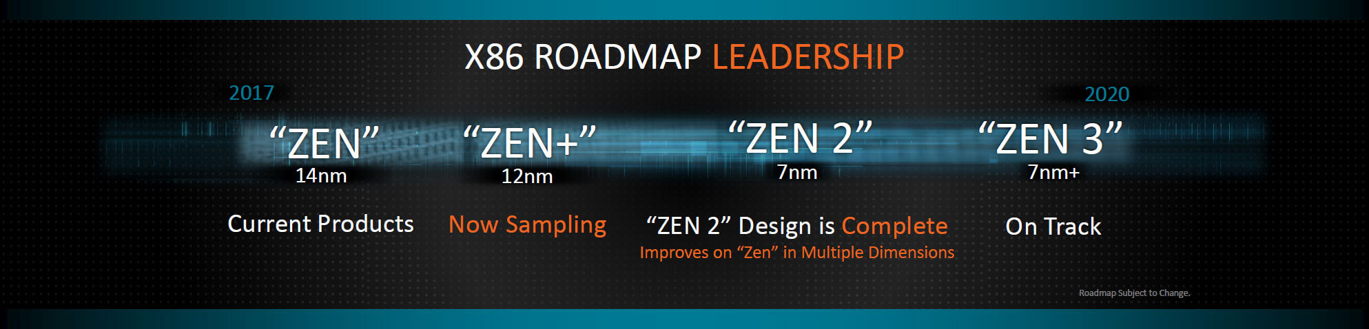 Amd S 2nd Generation Ryzen Cpus Are Coming Out In April 2018 Vega 7nm Gpu Launches In 2018