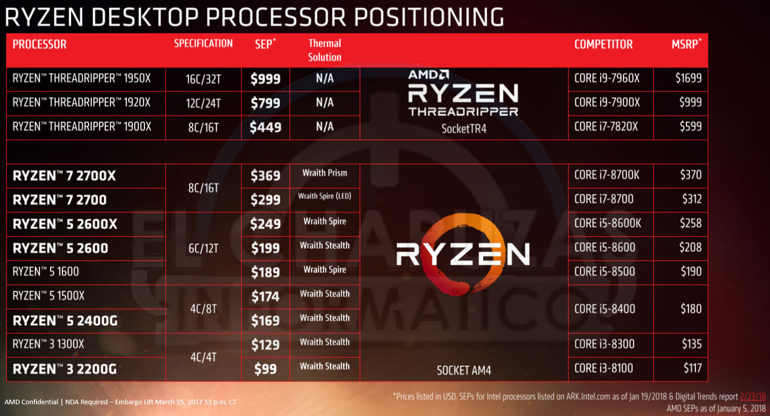 https://www.dsogaming.com/wp-content/uploads/2018/03/AMD-Ryzen-2000-Precios.jpg