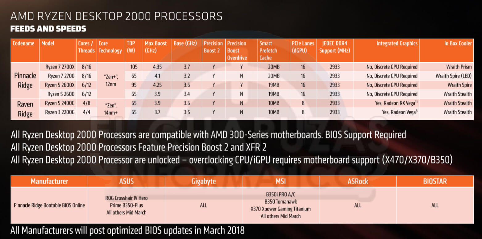 https://www.dsogaming.com/wp-content/uploads/2018/03/AMD-Ryzen-2000-modelos.jpg