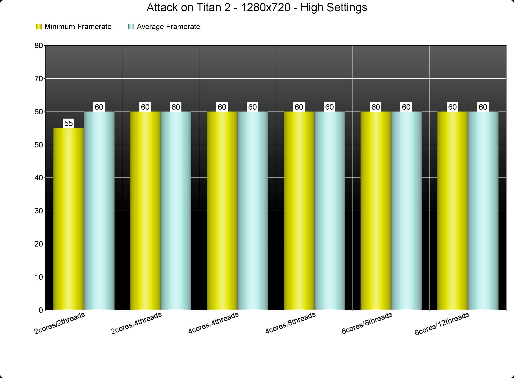 Attack on Titan 2 PC Performance Analysis - DSOGaming