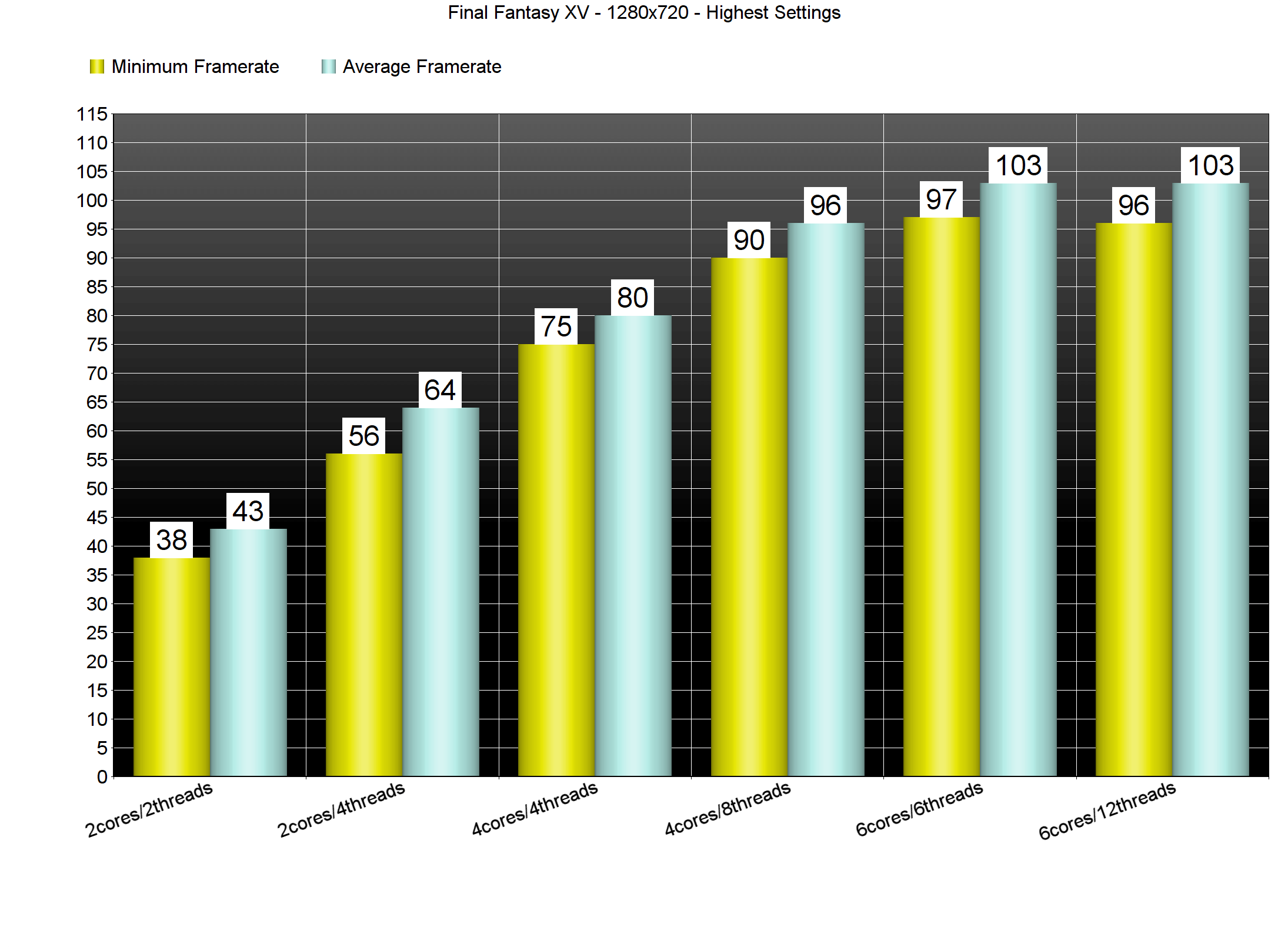Final Fantasy XV PC Performance Analysis - DSOGaming