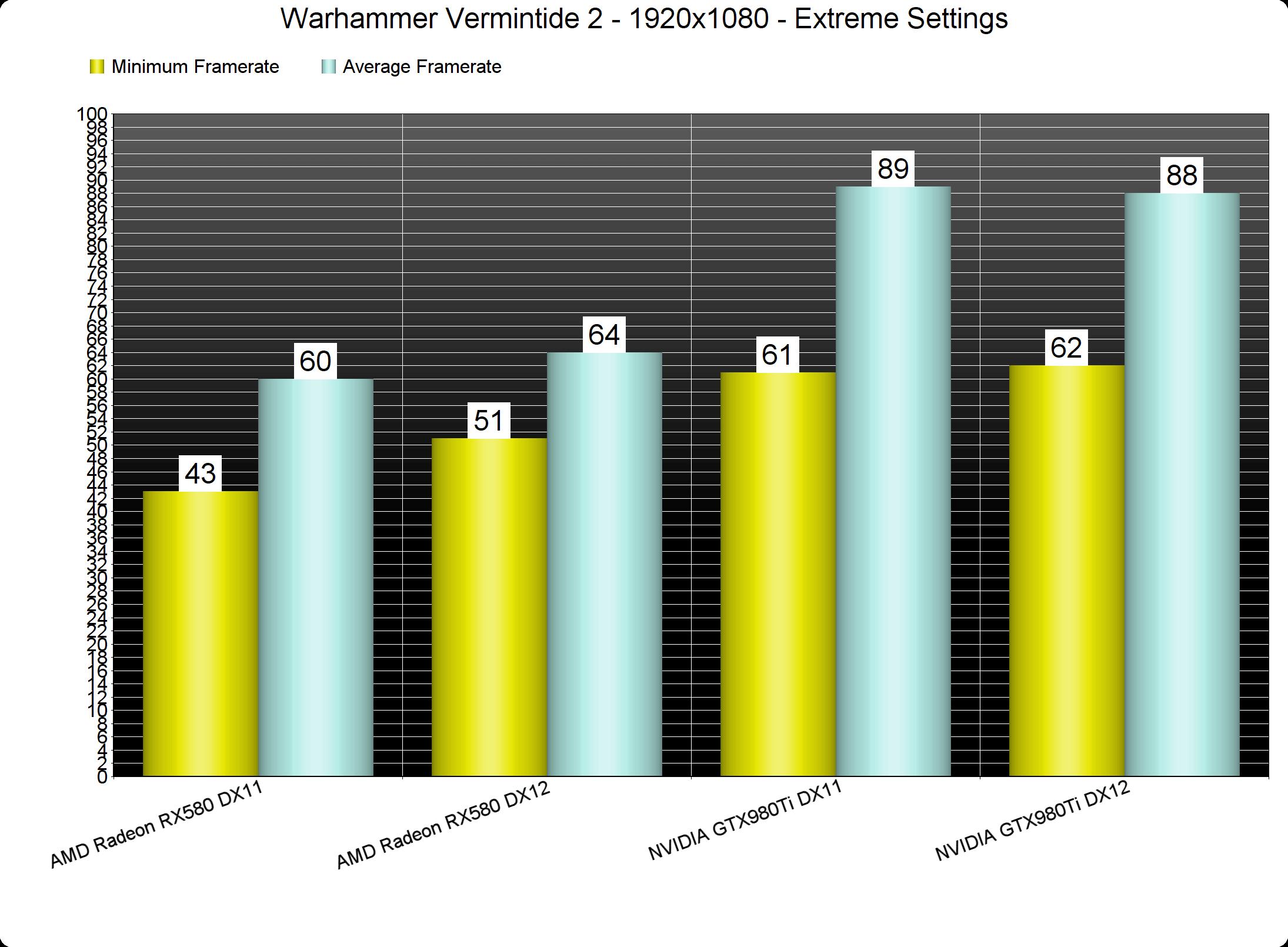 Warhammer Vermintide 2 PC Performance Analysis - DSOGaming