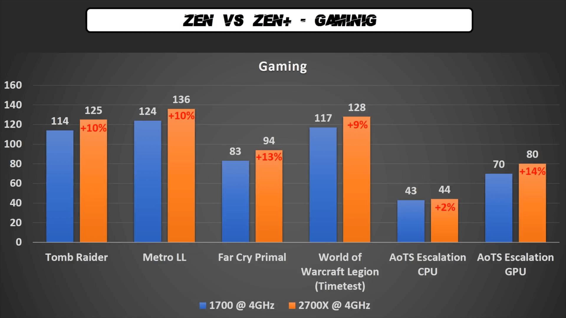 AMD Ryzen 7 2700X is 10% faster than the AMD Ryzen 7 1700 in games