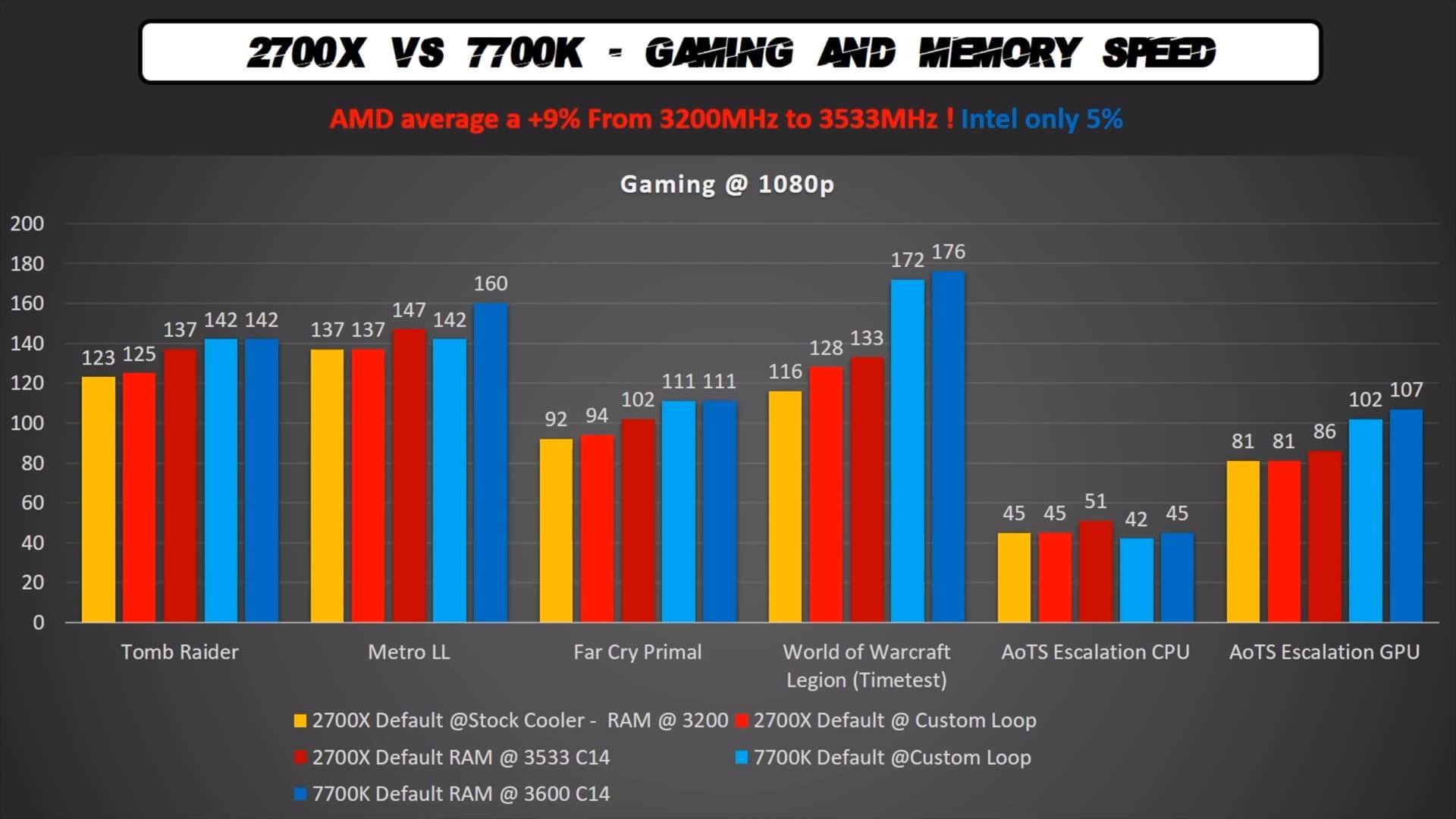 AMD Ryzen 7 2700X is 10% faster than the AMD Ryzen 7 1700 in