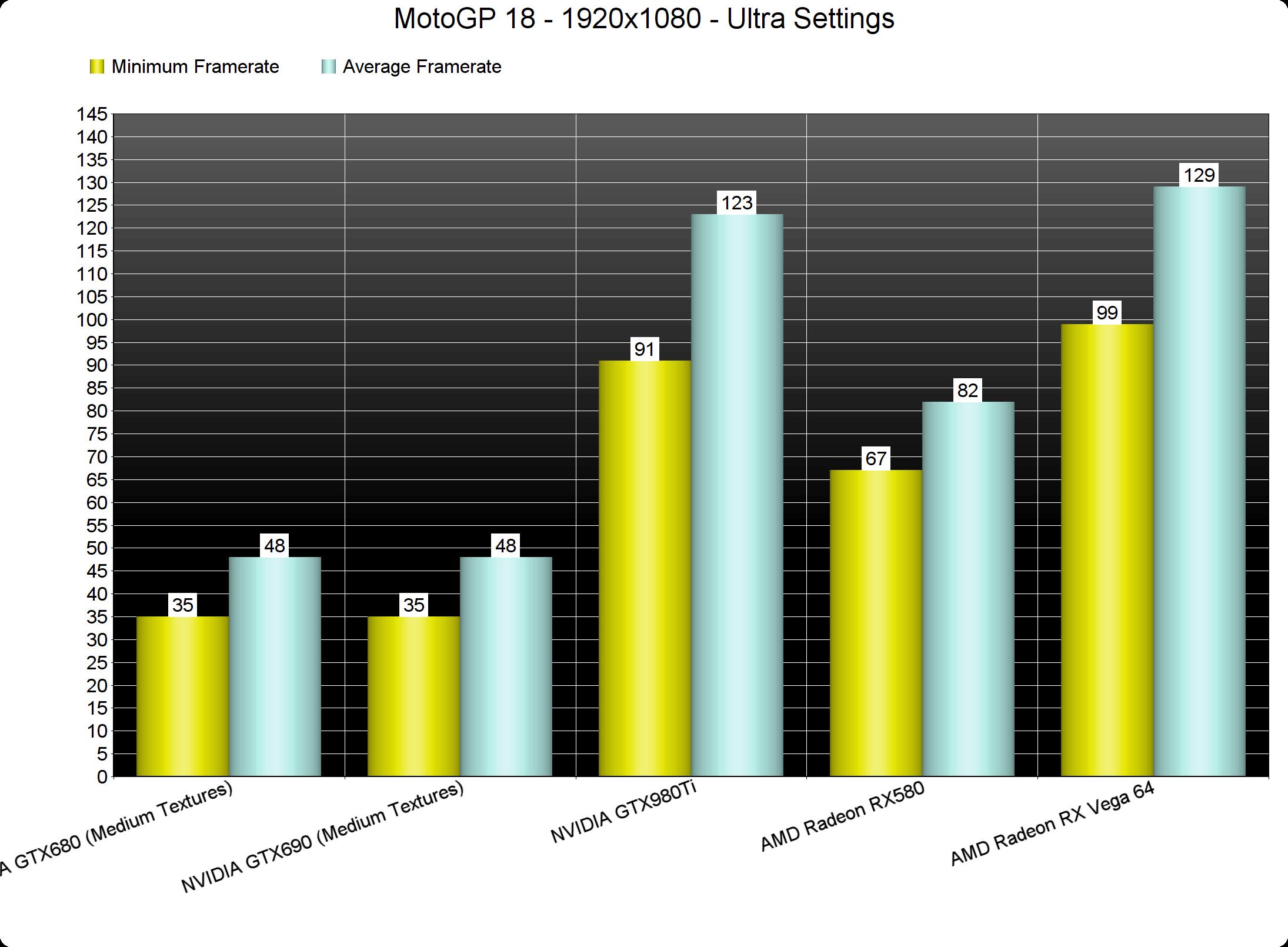 MotoGP 18 PC Performance Analysis - DSOGaming