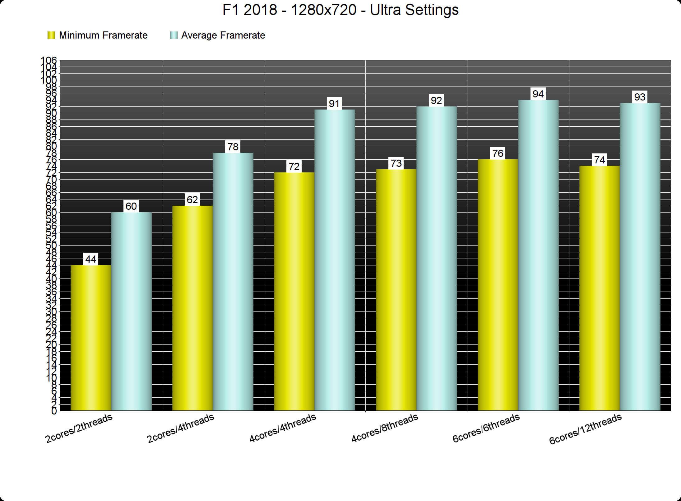 F1 2018 PC Performance Analysis - DSOGaming
