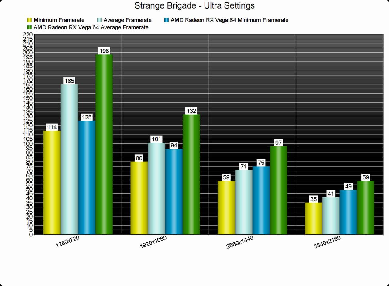 Strange Brigade PC Performance Analysis - DSOGaming
