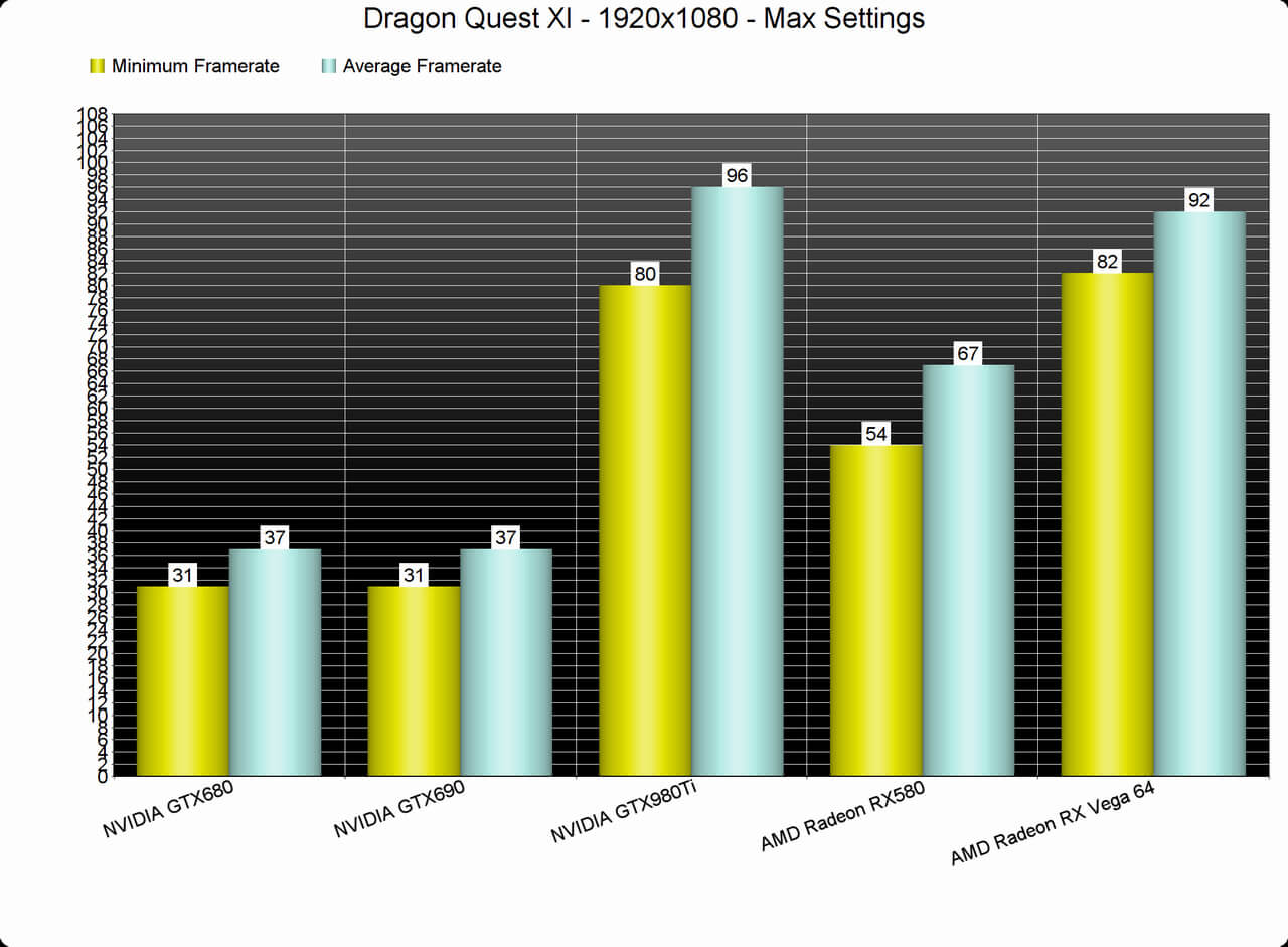 DRAGON QUEST XI: Echoes of an Elusive Age PC Performance Analysis