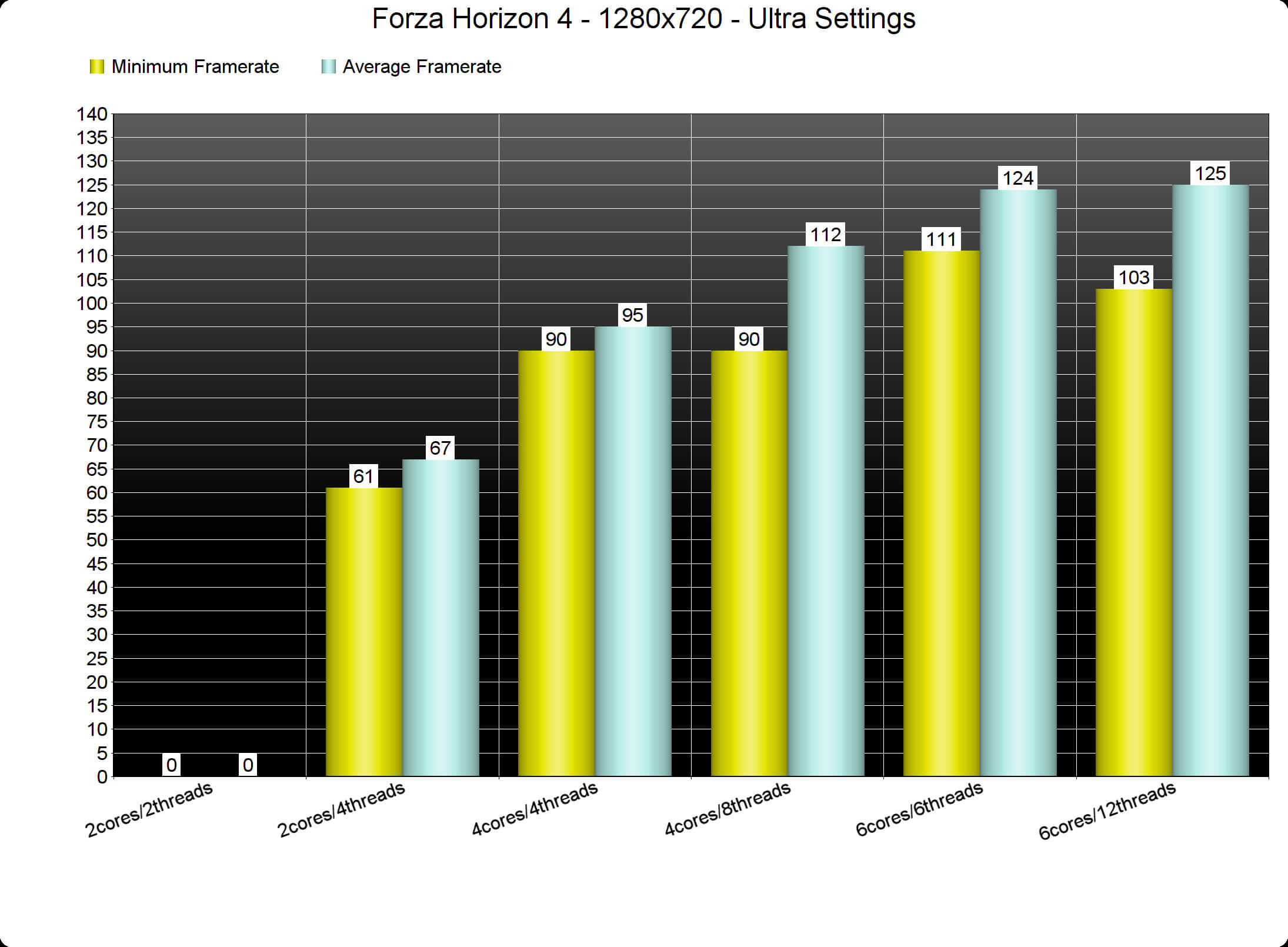 Forza Horizon 4 PC Performance Analysis - DSOGaming
