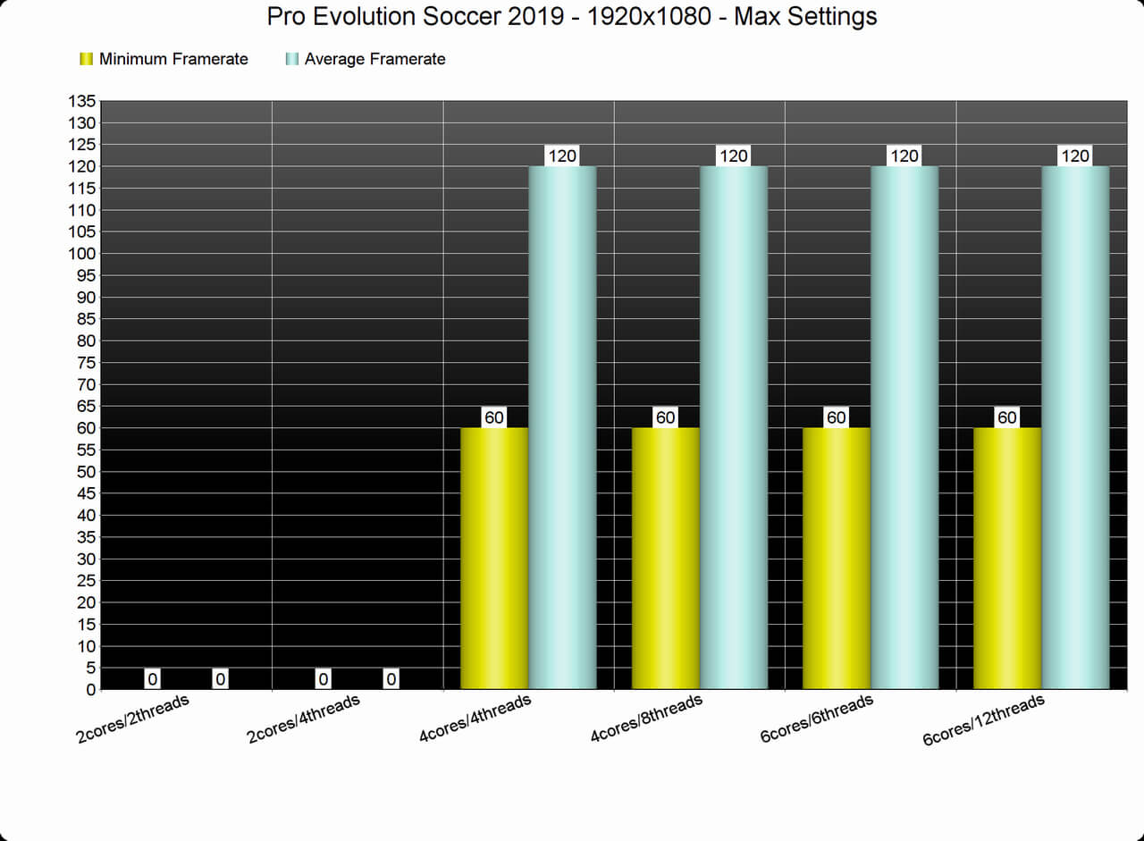 Pro Evolution Soccer 2019 PC Performance Analysis - DSOGaming