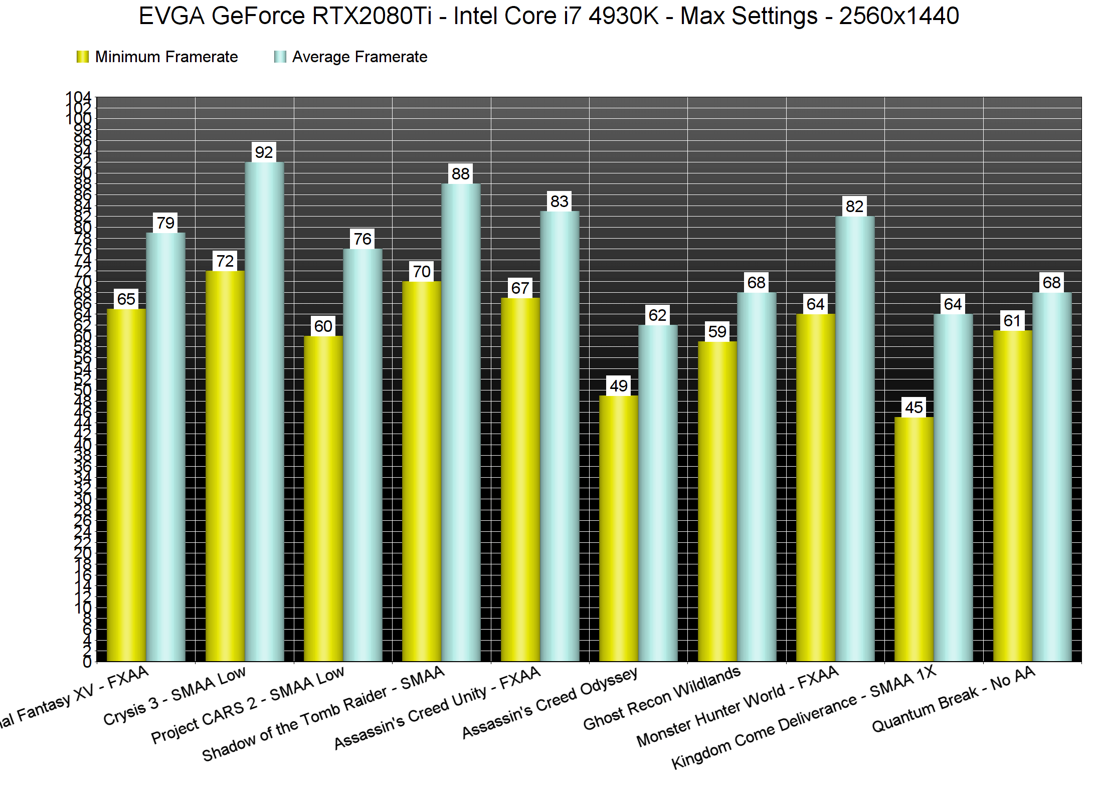 NVIDIA GeForce RTX 2080Ti benchmarked in the ten most