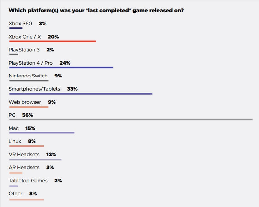Only 18% of game devs making games for next-gen platforms