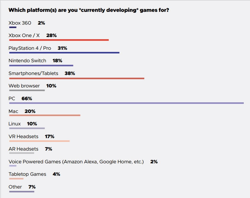 Almost  half of game developers want to unionize