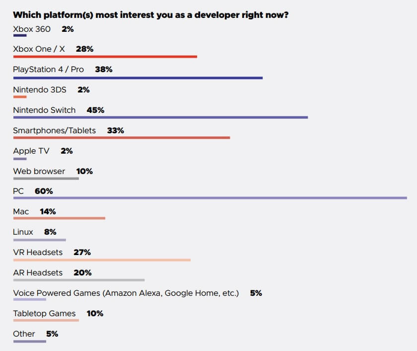 18% of devs in GDC survey working on games for future hardware