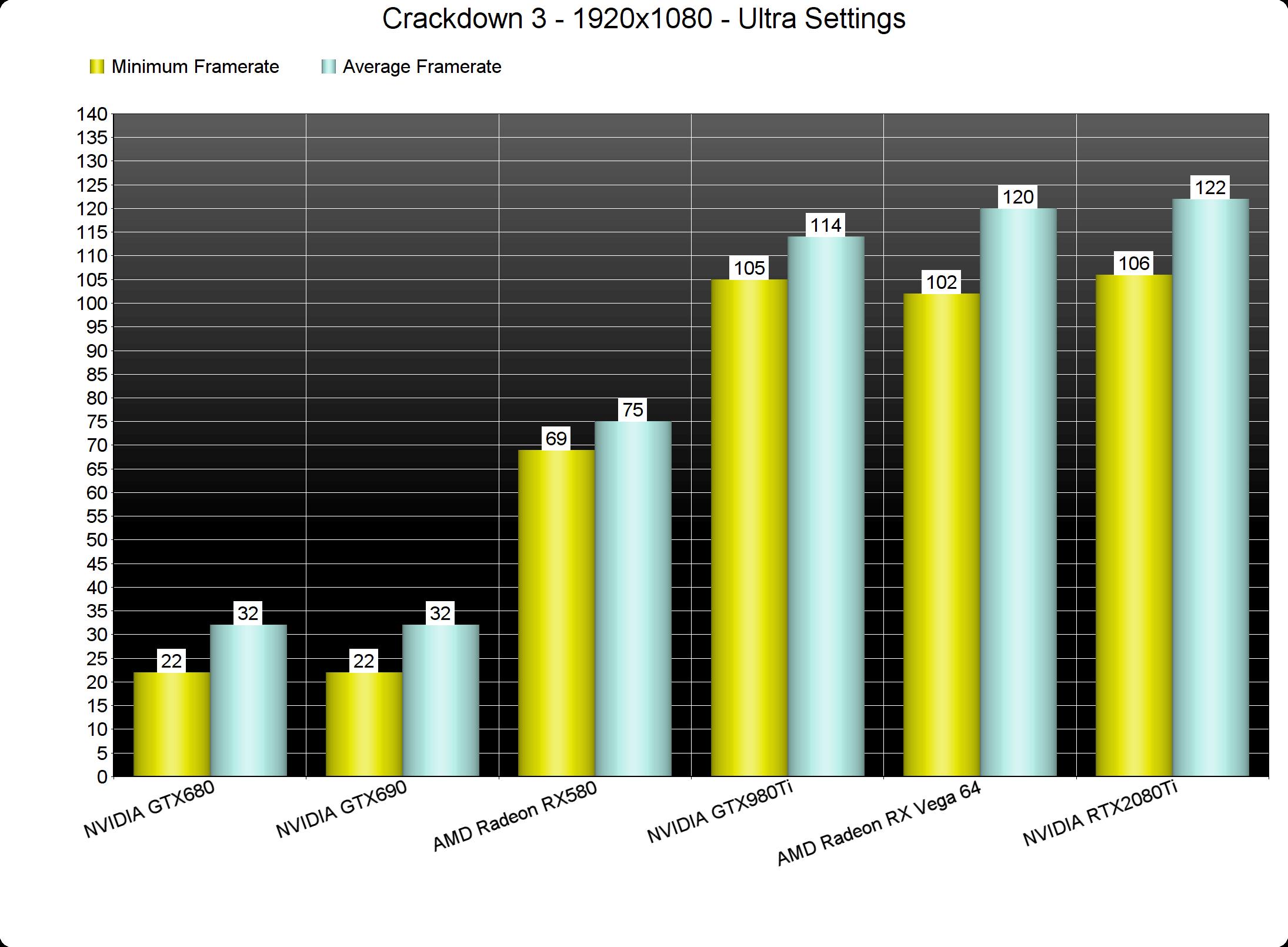 Crackdown 3 PC Performance Analysis - DSOGaming