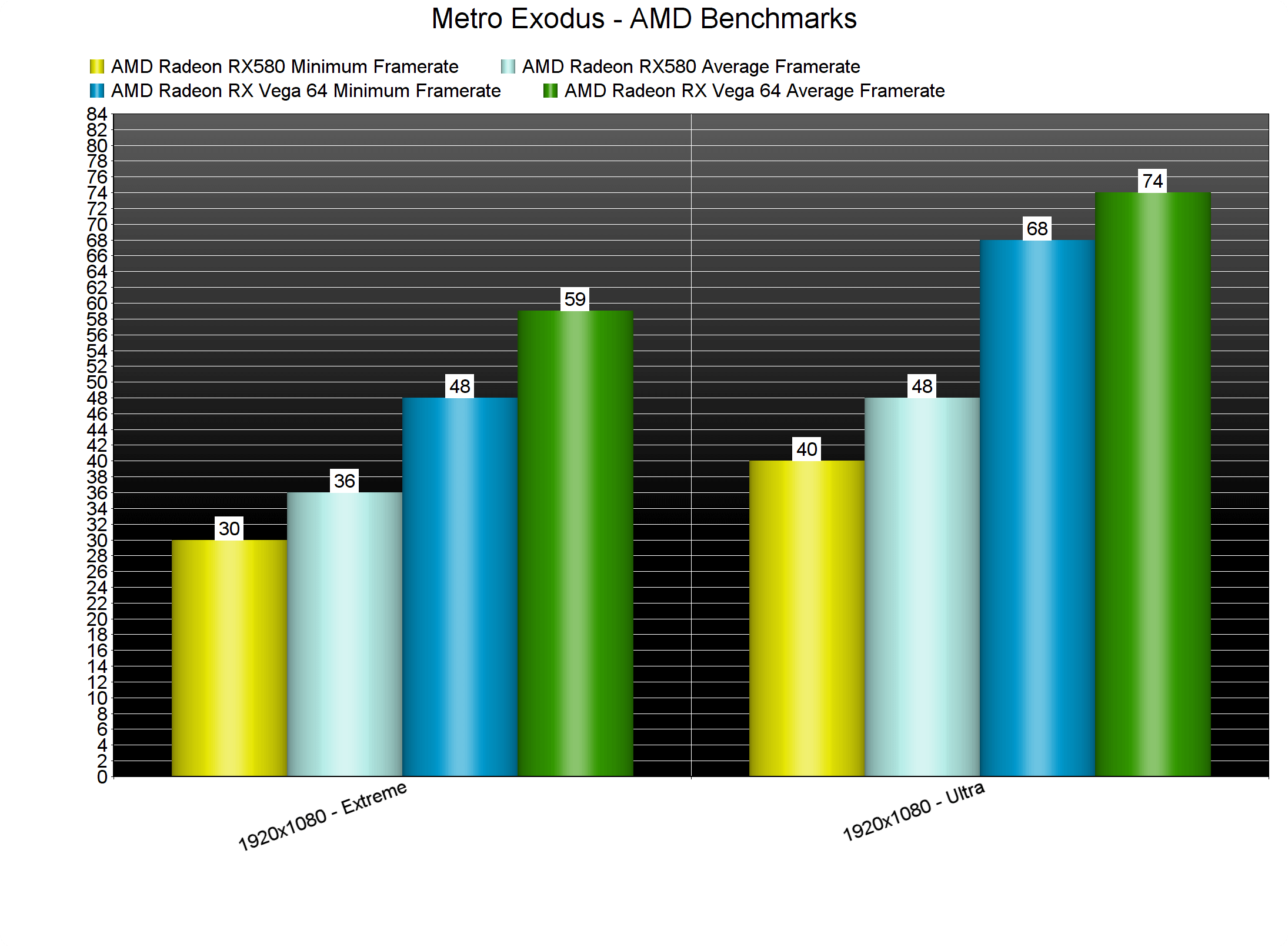 Metro Exodus PC Performance Analysis - DSOGaming