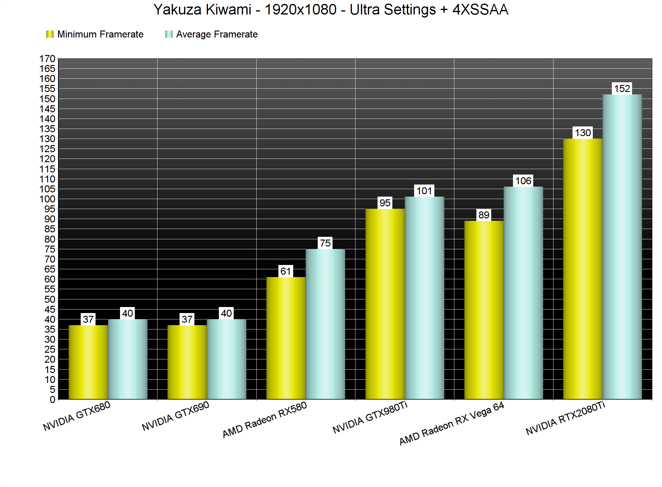 Yakuza Kiwami PC Performance Analysis - DSOGaming