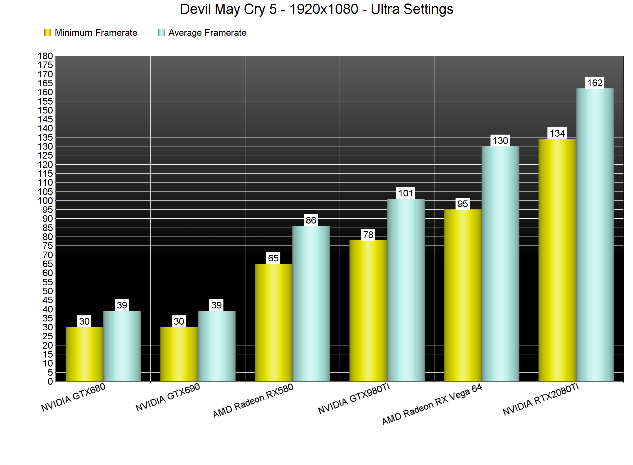 Devil May Cry 5 PC Performance Analysis - DSOGaming
