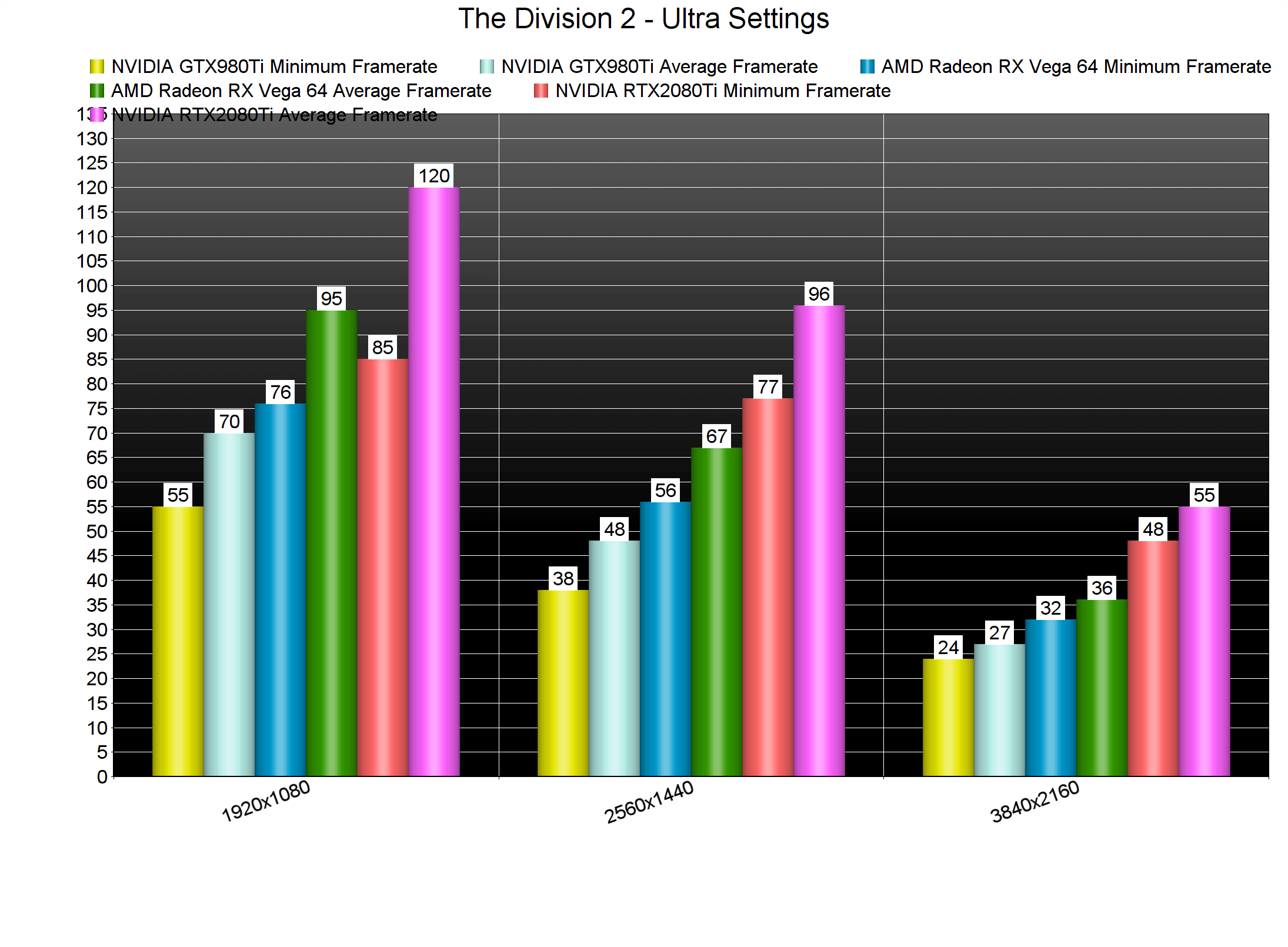 Tom Clancy's The Division 2 PC Performance Analysis - DSOGaming