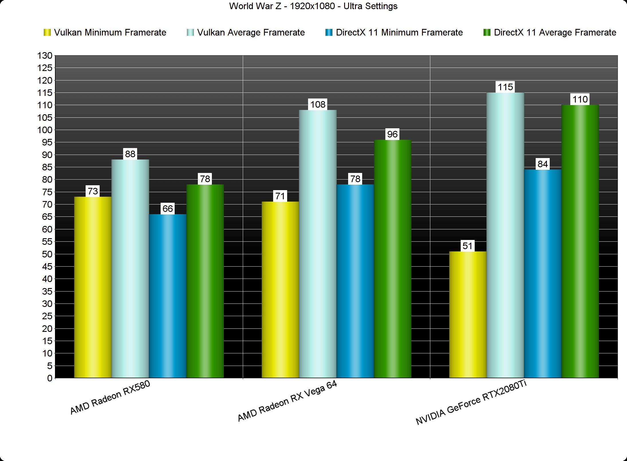 Vulkan versus DirectX 11 in World War Z - Higher framerates